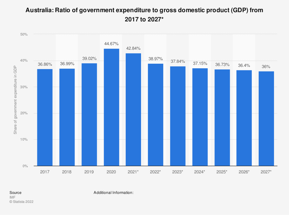 Statistic: Australia: Ratio of government expenditure to gross domestic product (GDP) from 2014 to 2024* | Statista