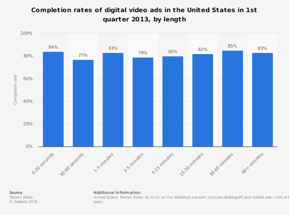 Statistic: Completion rates of digital video ads in the United States in 1st quarter 2013, by length | Statista