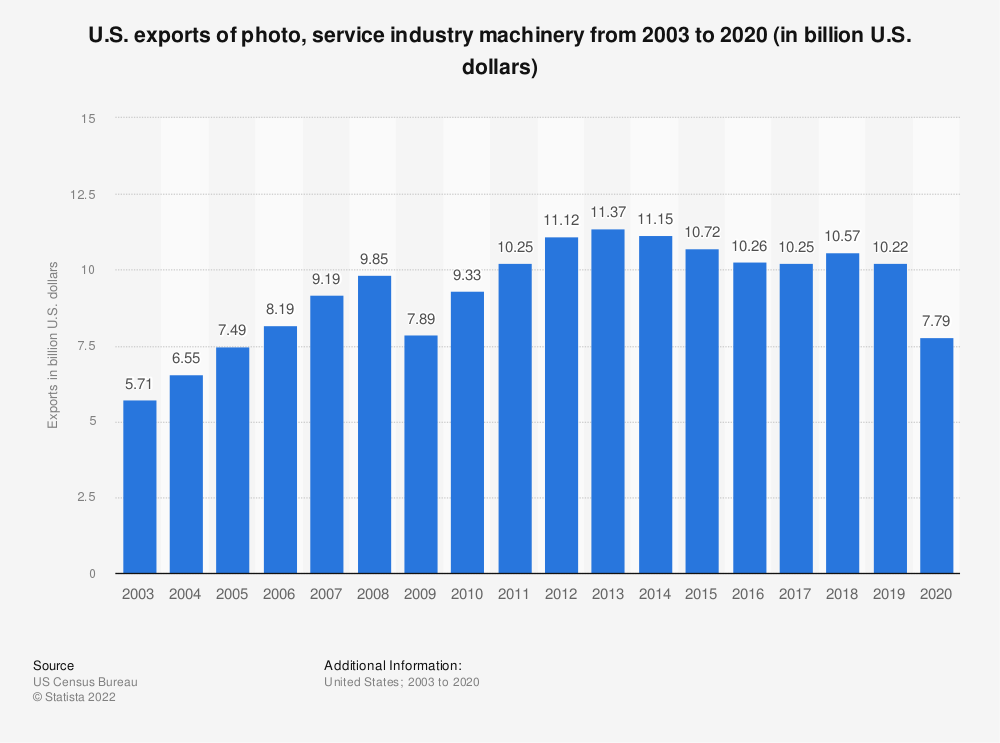Statistic: U.S. exports of photo, service industry machinery from 2003 to 2018 (in billion U.S. dollars) | Statista