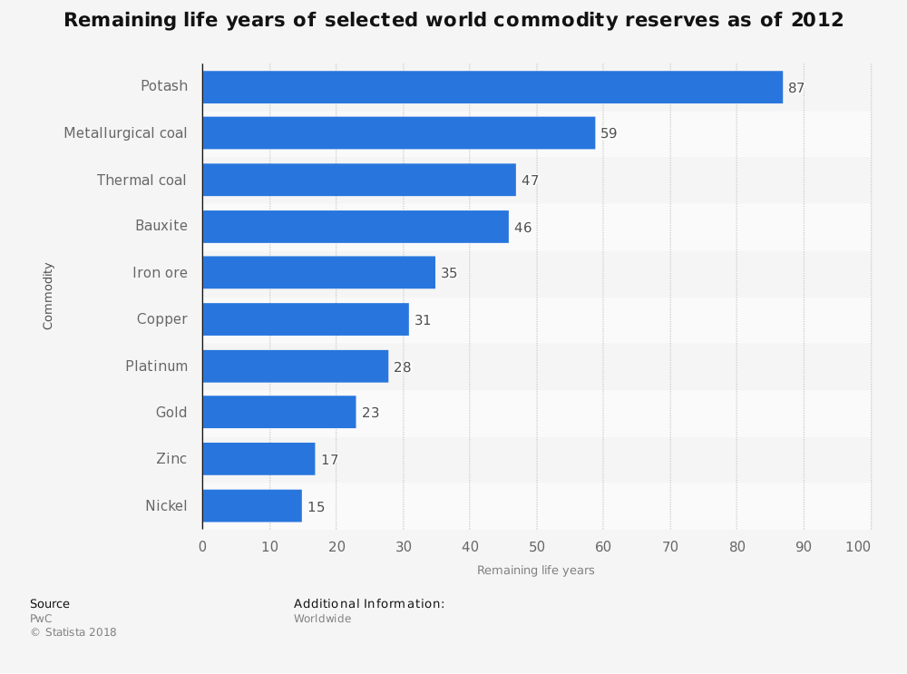 Statistic: Remaining life years of selected world commodity reserves as of 2012 | Statista