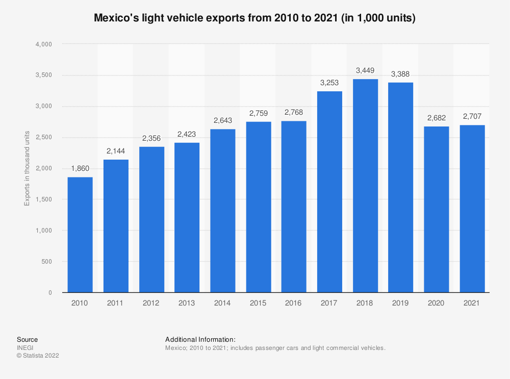 Statistic: Mexico's light vehicle exports from 2015 to 2018 (in million units) | Statista