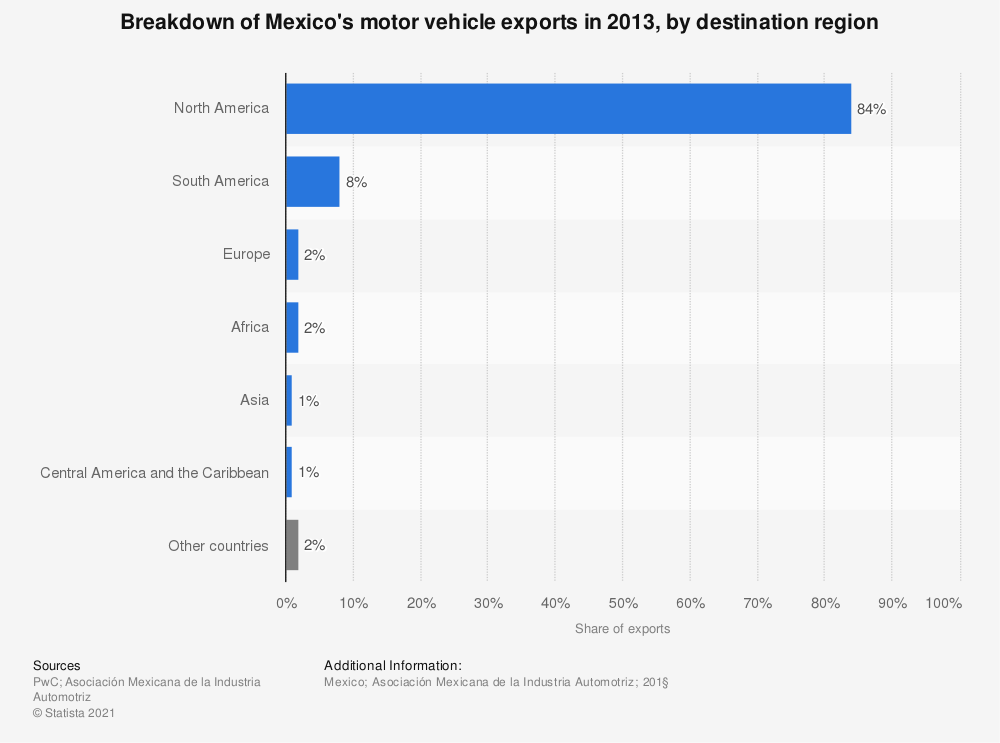 Statistic: Breakdown of Mexico's motor vehicle exports in 2013, by destination region | Statista