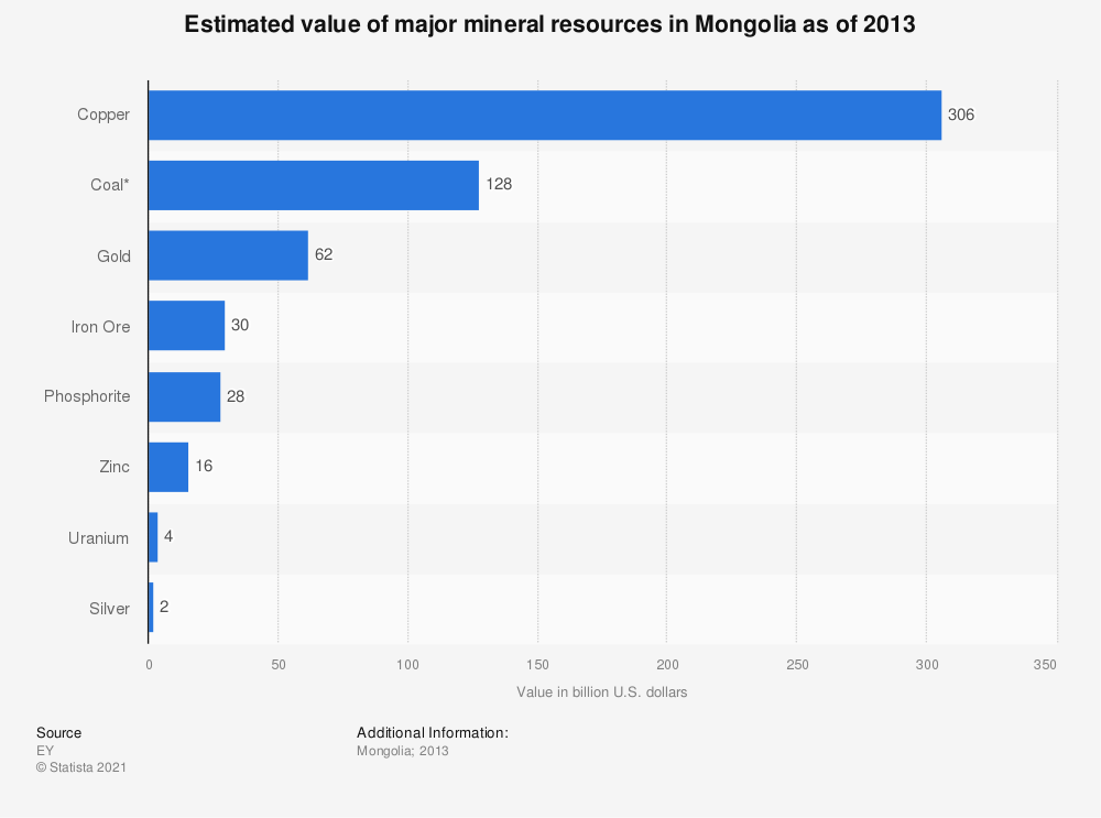 Statistic: Mongolia's estimated value of major mineral resources as of 2013   Statista