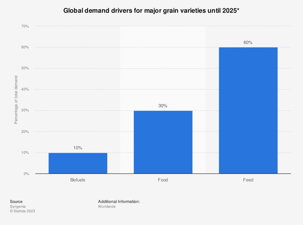 Statistic: Global demand drivers for major grain varieties until 2025* | Statista