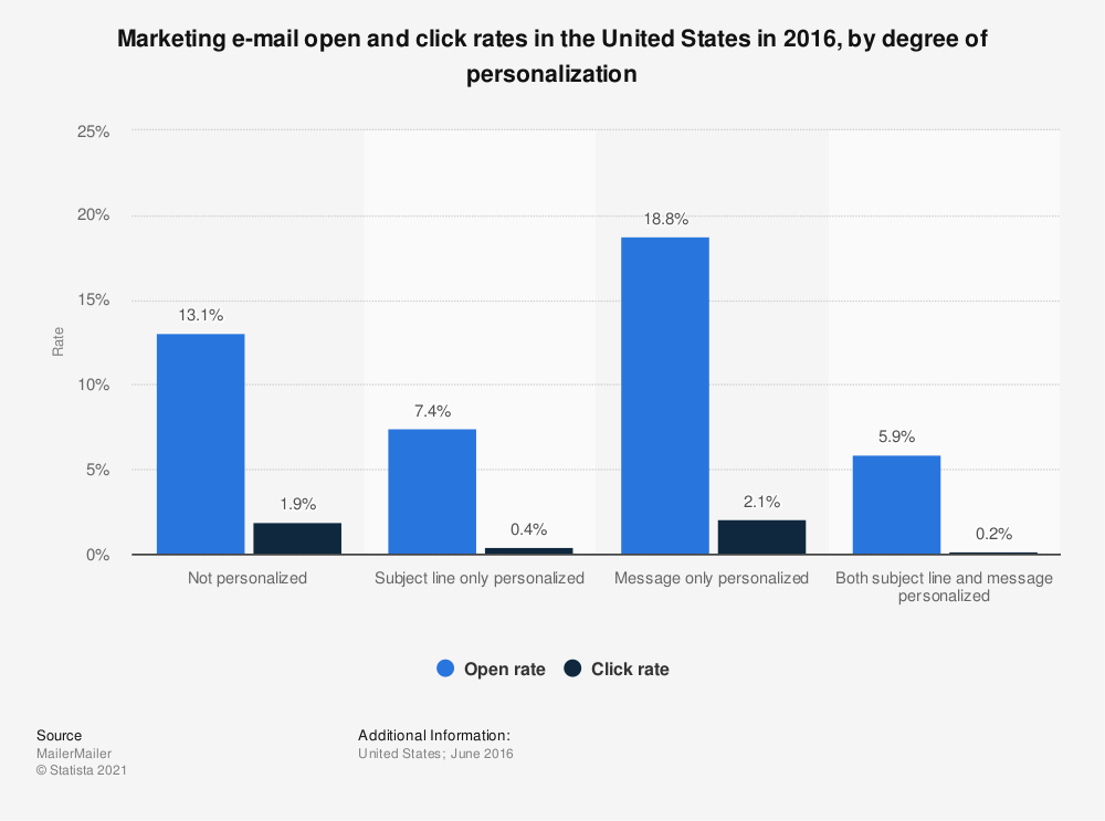 Statistic: Marketing e-mail open and click rates in the United States in 2016, by degree of personalization | Statista