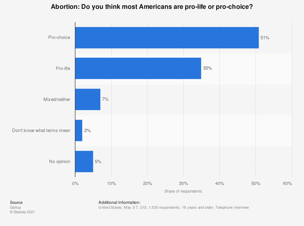 Statistic: Abortion: Do you think most Americans are pro-life or pro-choice? | Statista