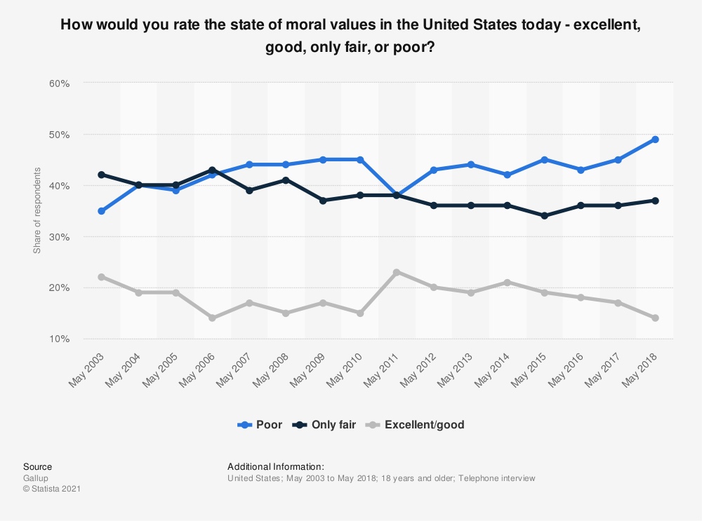 Statistic: How would you rate the state of moral values in the United States today - excellent, good, only fair, or poor? | Statista