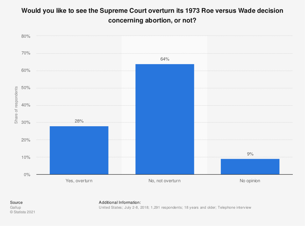 Statistic: Would you like to see the Supreme Court overturn its 1973 Roe versus Wade decision concerning abortion, or not? | Statista
