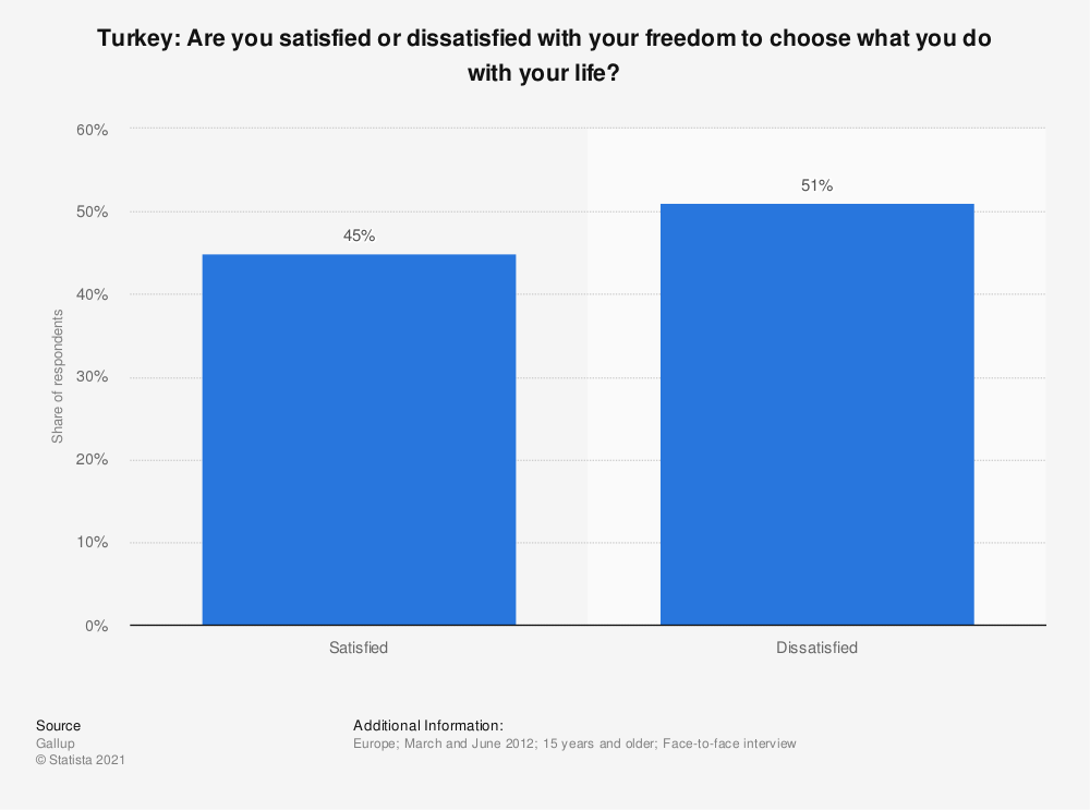 Statistic: Turkey: Are you satisfied or dissatisfied with your freedom to choose what you do with your life? | Statista