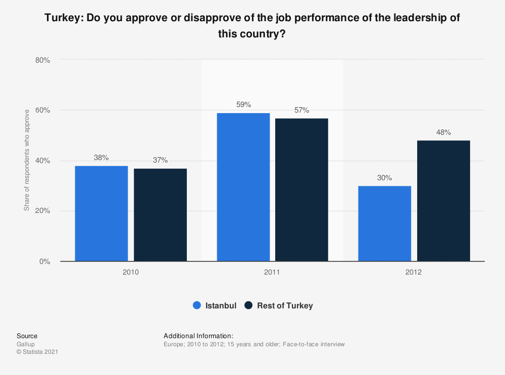 Statistic: Turkey: Do you approve or disapprove of the job performance of the leadership of this country?   Statista