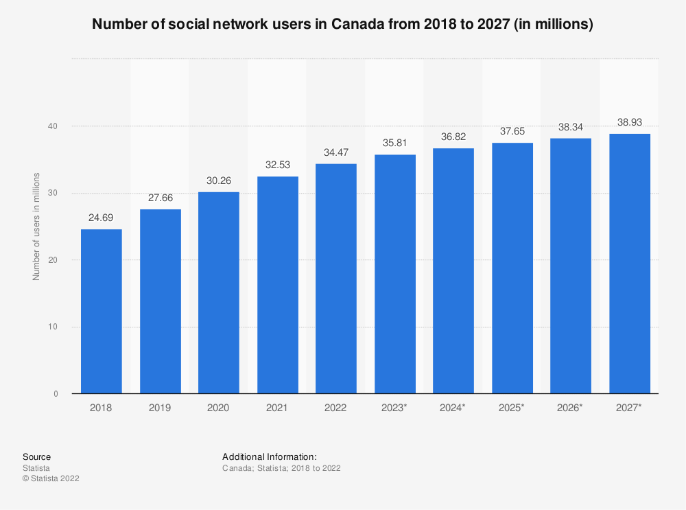 Statistic: Number of social network users in Canada from 2015 to 2022 (in millions) | Statista