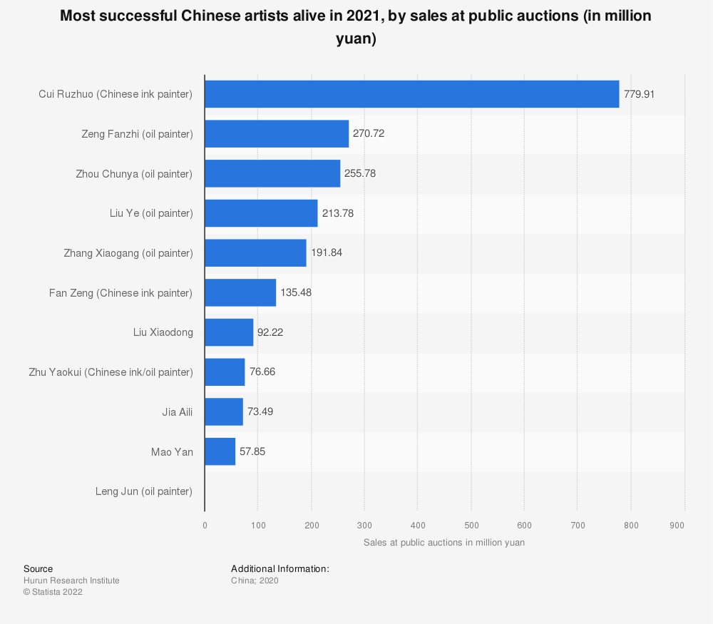 Statistic: Most successful Chinese artists alive in 2020, by sales at public auctions (in million yuan) | Statista