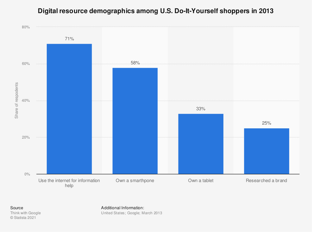 Statistic: Digital resource demographics among U.S. Do-It-Yourself shoppers in 2013 | Statista