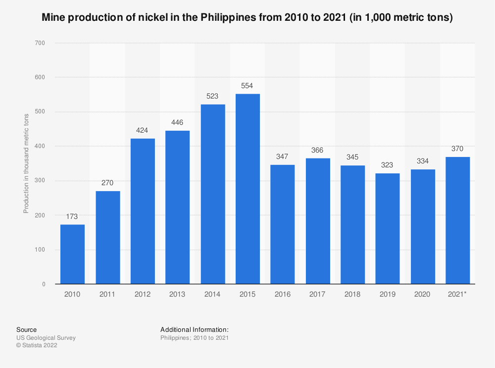 Statistic: Mine production of nickel in the Philippines from 2006 to 2018 (in 1,000 metric tons) | Statista
