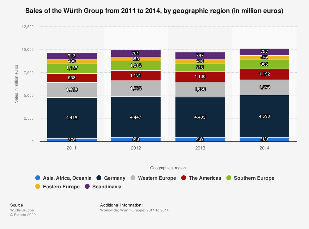 Statistic: Sales of the Würth Group from 2011 to 2014, by geographic region (in million euros) | Statista