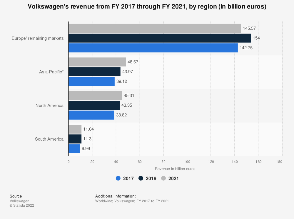 Statistic: Volkswagen's revenue from FY 2015 through FY 2018, by region (in billion euros) | Statista