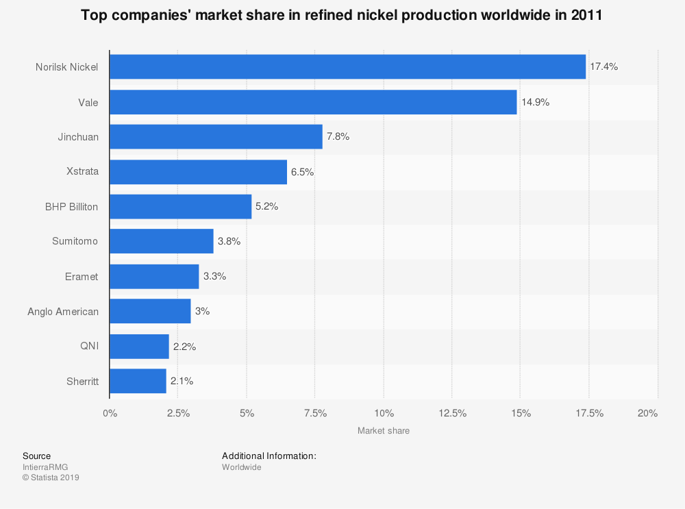 Statistic: Top companies' market share in refined nickel production worldwide in 2011 | Statista