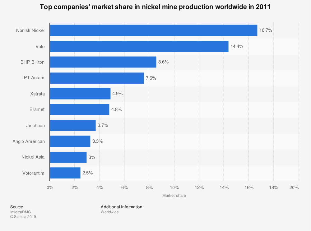 Statistic: Top companies' market share in nickel mine production worldwide in 2011 | Statista