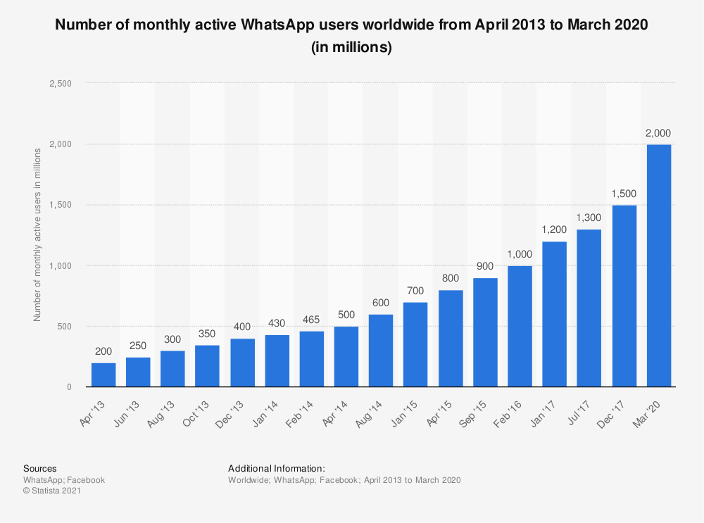 Statistic: Number of monthly active WhatsApp users worldwide from April 2013 to March 2020 (in millions) | Statista