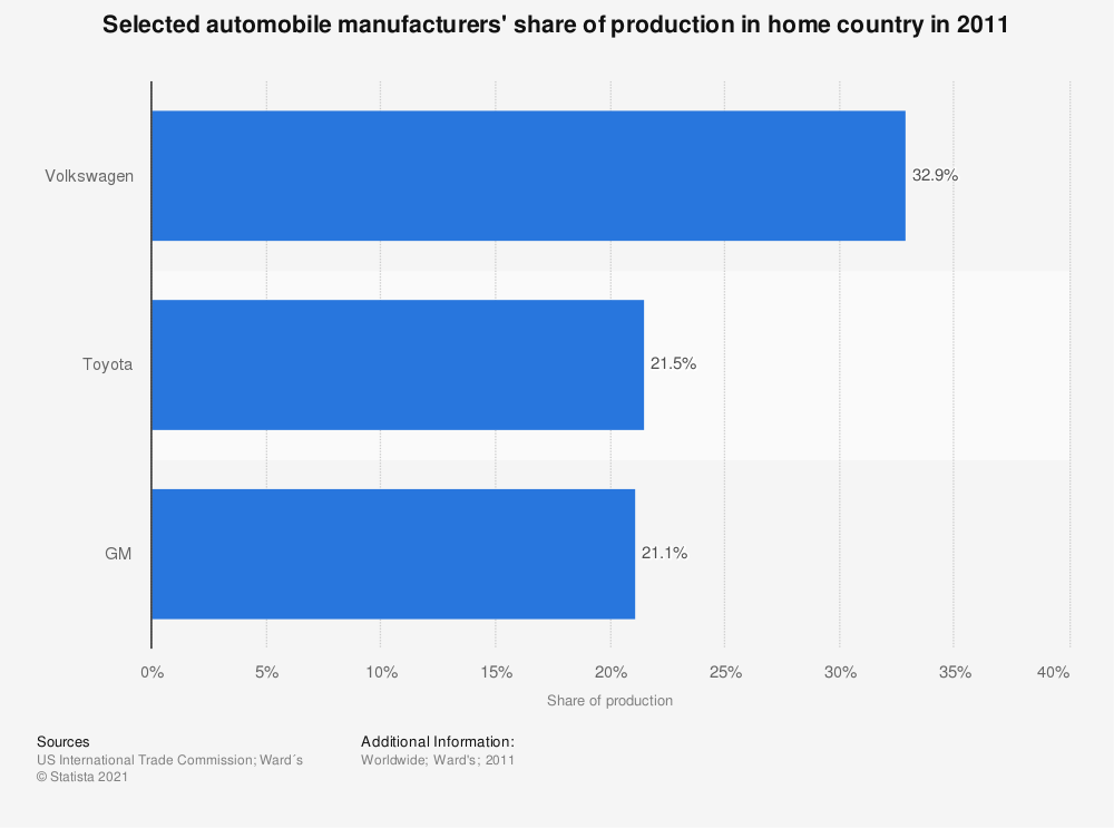 Statistic: Selected automobile manufacturers' share of production in home country in 2011 | Statista