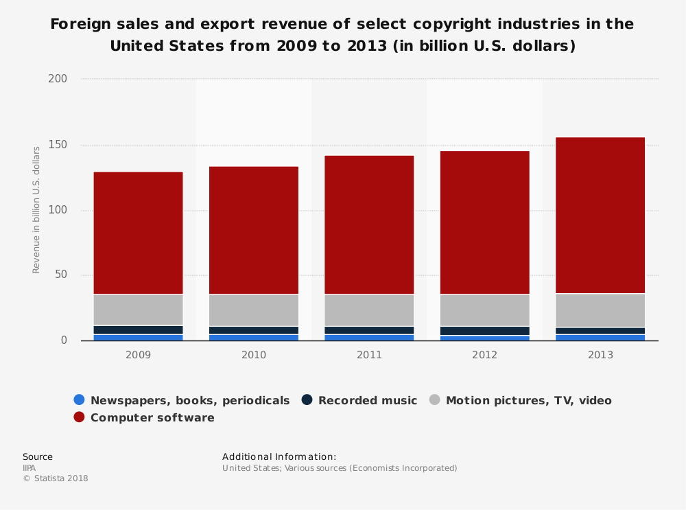 Statistic: Foreign sales and export revenue of select copyright industries in the United States from 2009 to 2013 (in billion U.S. dollars) | Statista