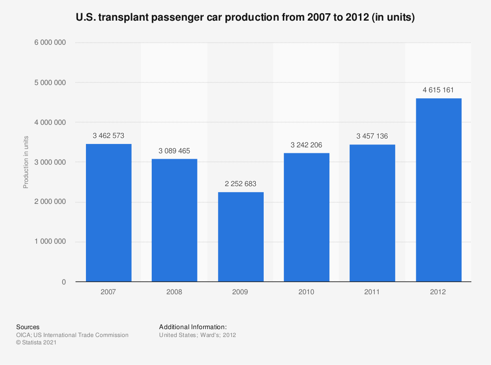 Statistic:  U.S. transplant passenger car production from 2007 to 2012 (in units)   Statista