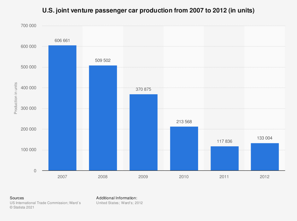 Statistic: U.S. joint venture passenger car production from 2007 to 2012 (in units) | Statista