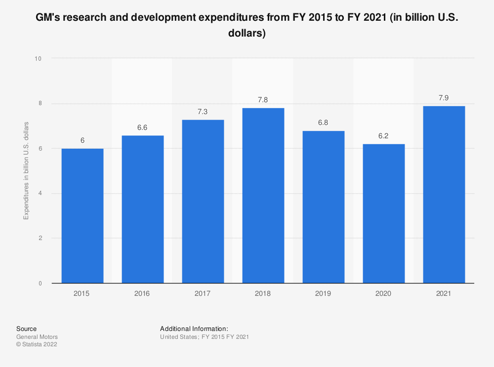 Statistic: GM's research and development expenditures from FY 2015 to FY 2018 (in billion U.S. dollars) | Statista