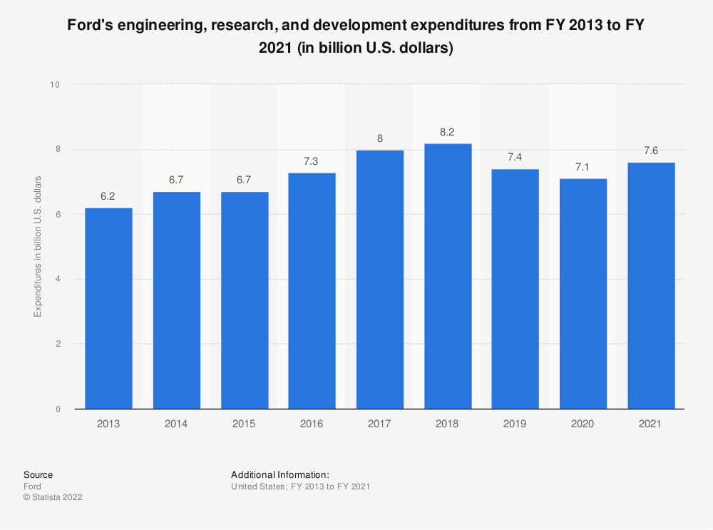 Statistic: Ford's engineering, research, and development expenditures from FY 2013 to FY 2018 (in billion U.S. dollars) | Statista