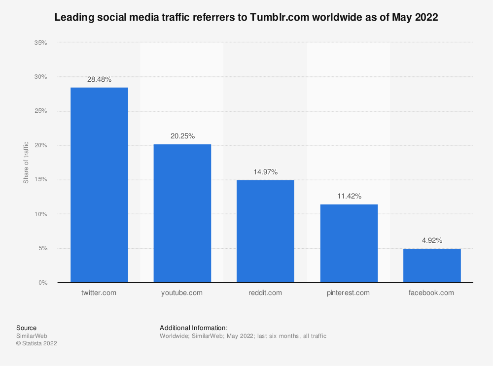 Statistic: Messaging activities of Tumblr users in 1st quarter 2013, by device   Statista