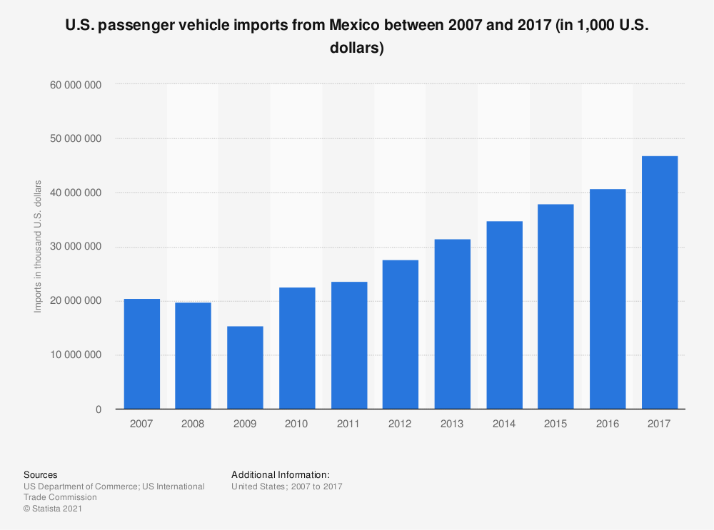 Statistic: U.S. passenger vehicle imports from Mexico between 2007 and 2017 (in 1,000 U.S. dollars) | Statista