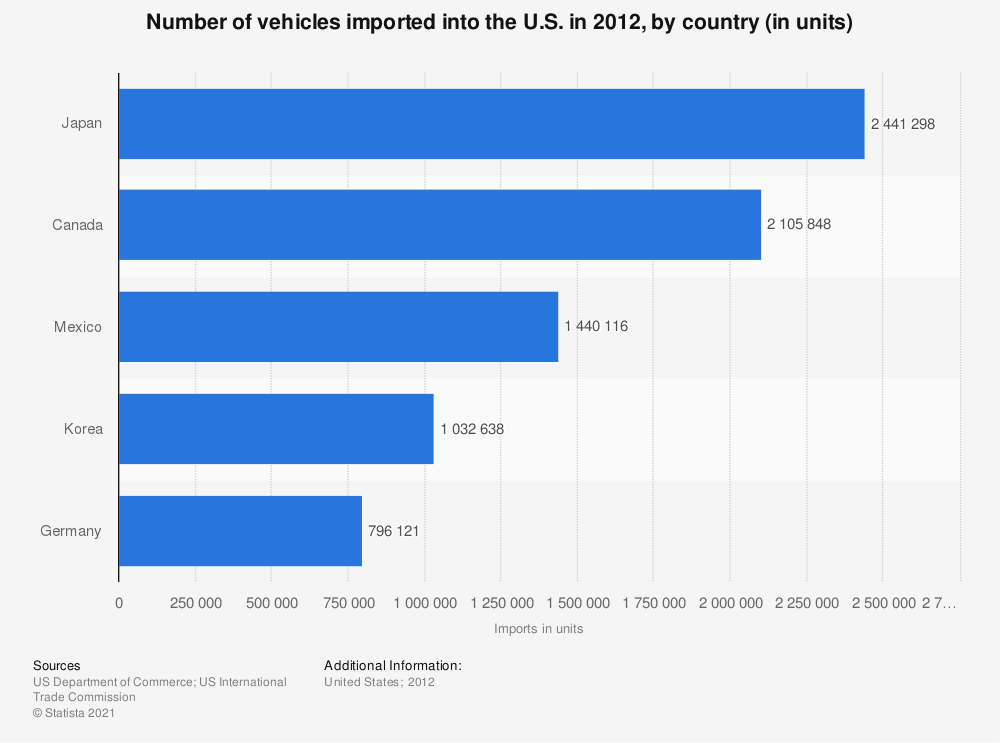Statistic: Number of vehicles imported into the U.S. in 2012, by country (in units) | Statista