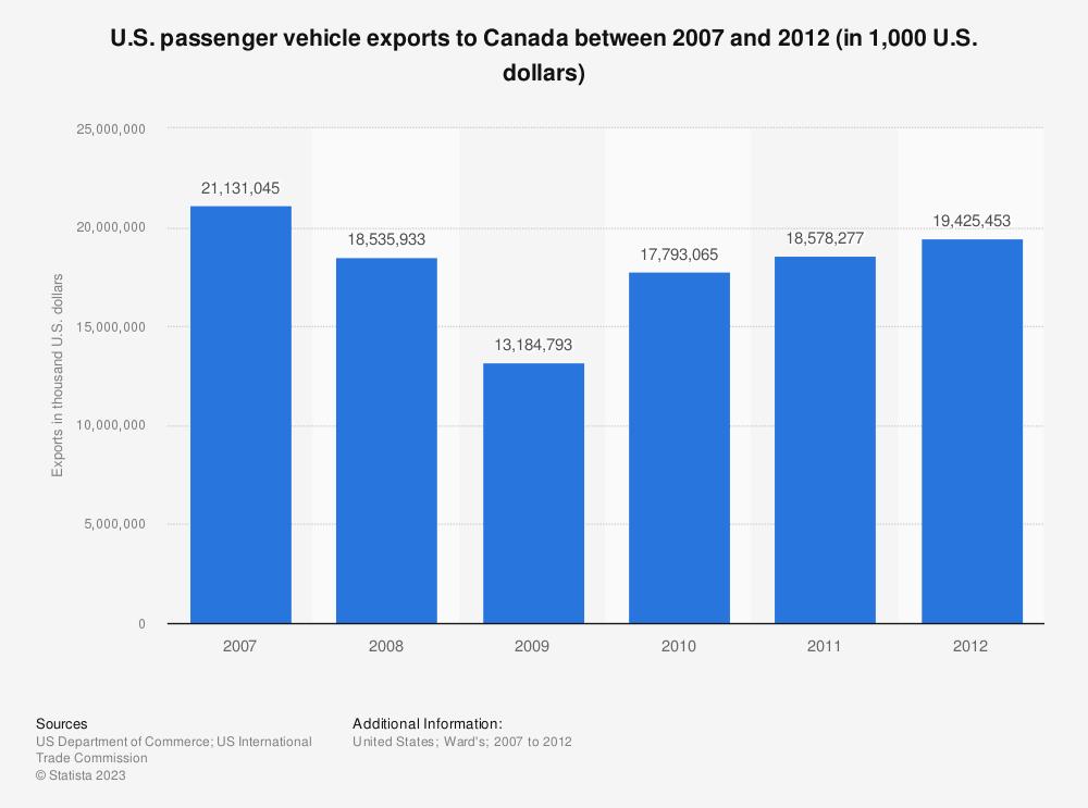 Statistic: U.S. passenger vehicle exports to Canada between 2007 and 2012 (in 1,000 U.S. dollars)   Statista
