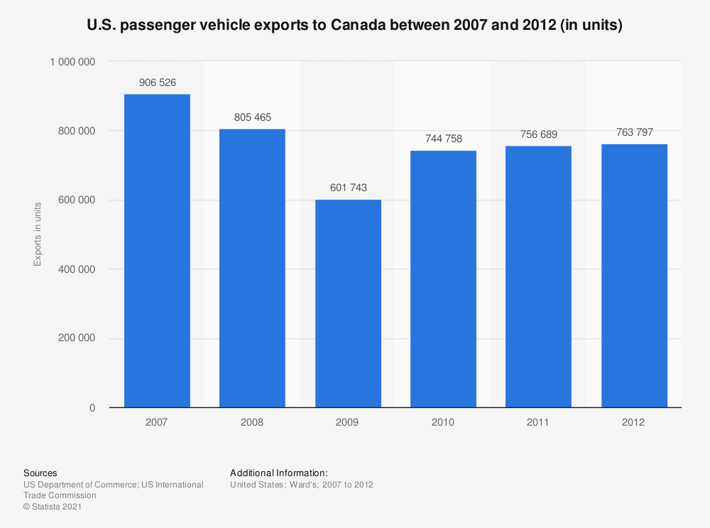 Statistic: U.S. passenger vehicle exports to Canada between 2007 and 2012 (in units) | Statista