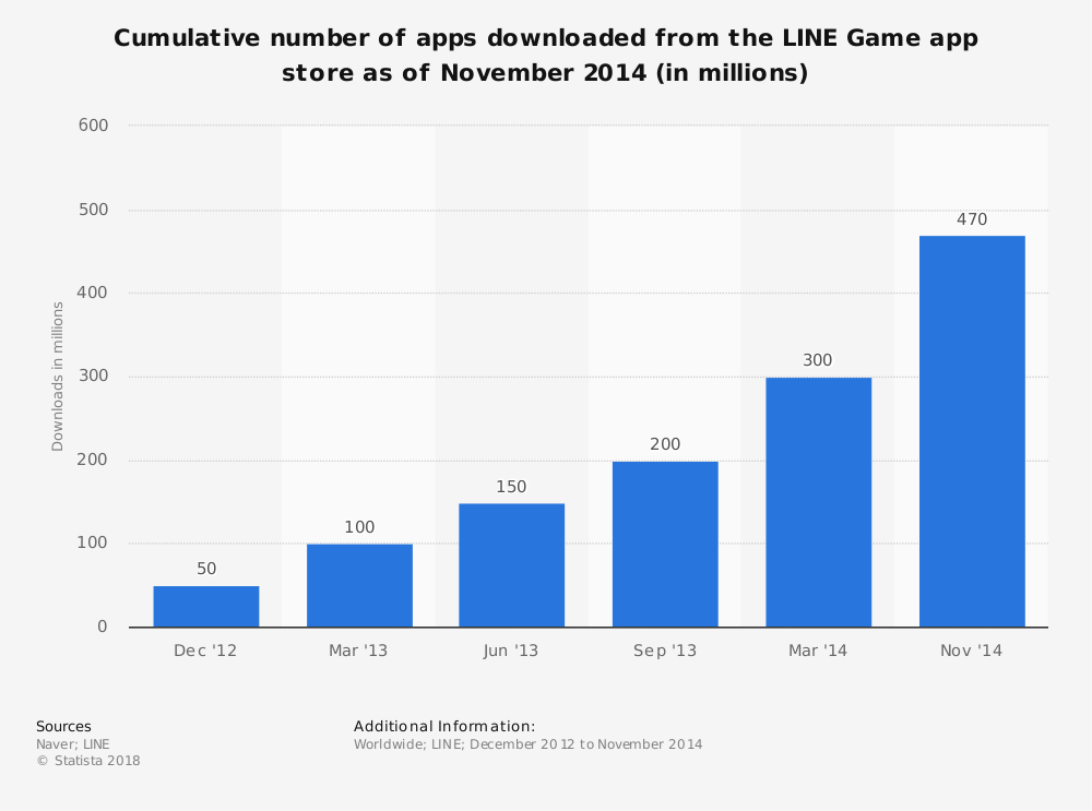 Statistic: Cumulative number of apps downloaded from the LINE Game app store as of November 2014 (in millions) | Statista