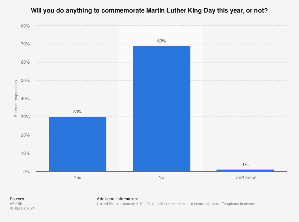 Statistic: Will you do anything to commemorate Martin Luther King Day this year, or not? | Statista