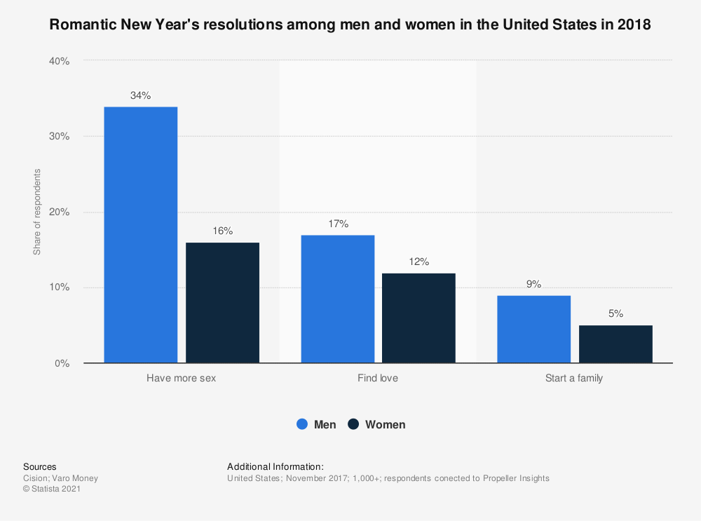 Statistic: Romantic New Year's resolutions among men and women in the United States in 2018 | Statista