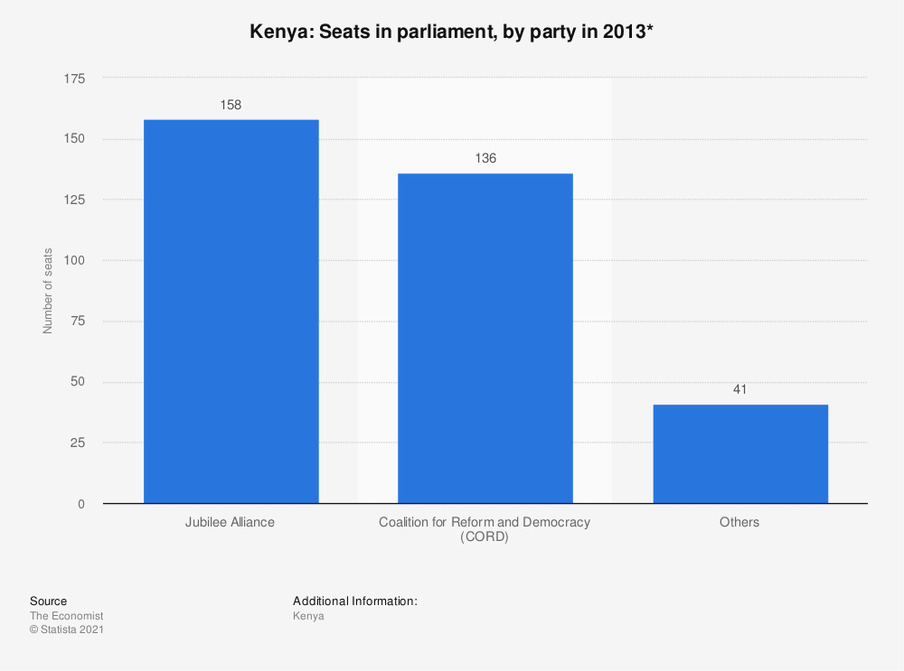 Statistic: Kenya: Seats in parliament, by party in 2013* | Statista