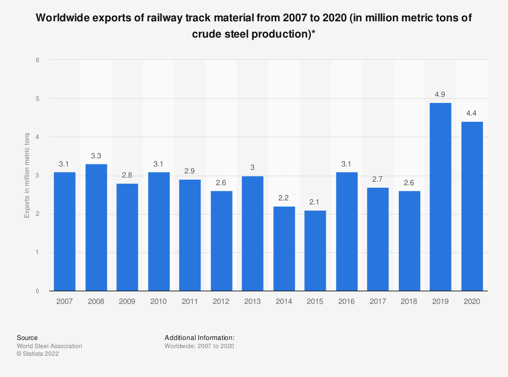 Statistic: Worldwide exports of railway track material from 2007 to 2018 (in million metric tons of crude steel production)* | Statista