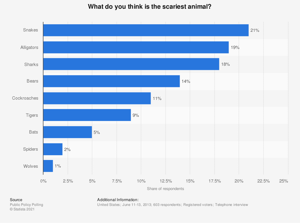 Statistic: What do you think is the scariest animal? | Statista