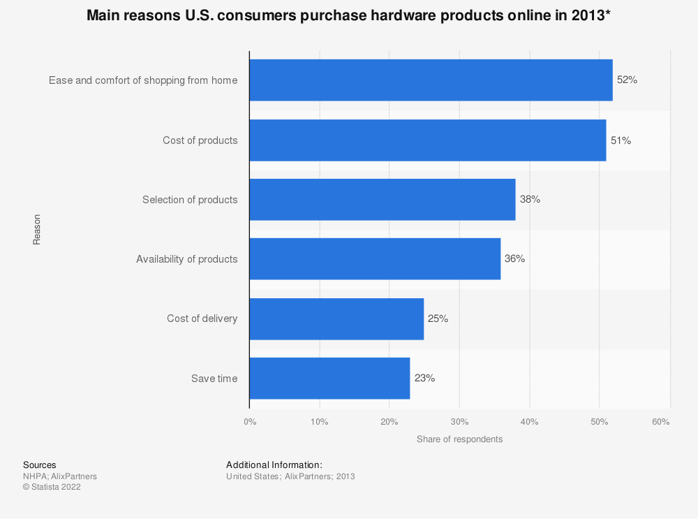Statistic: Main reasons U.S. consumers purchase hardware products online in 2013* | Statista
