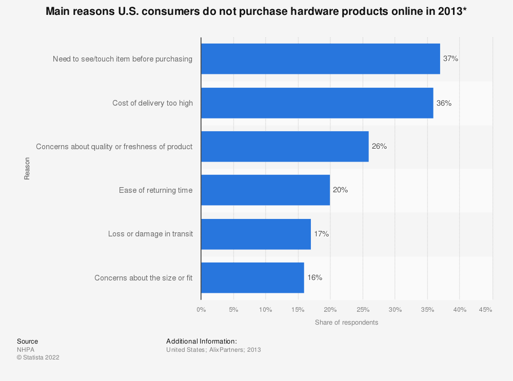 Statistic: Main reasons U.S. consumers do not purchase hardware products online in 2013* | Statista