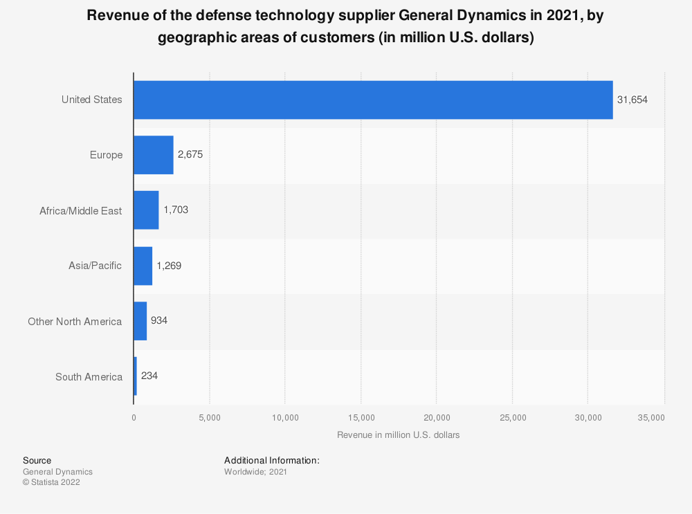 Statistic: Revenue of the defense technology supplier General Dynamics in 2018, by geographic areas of customers (in million U.S. dollars) | Statista