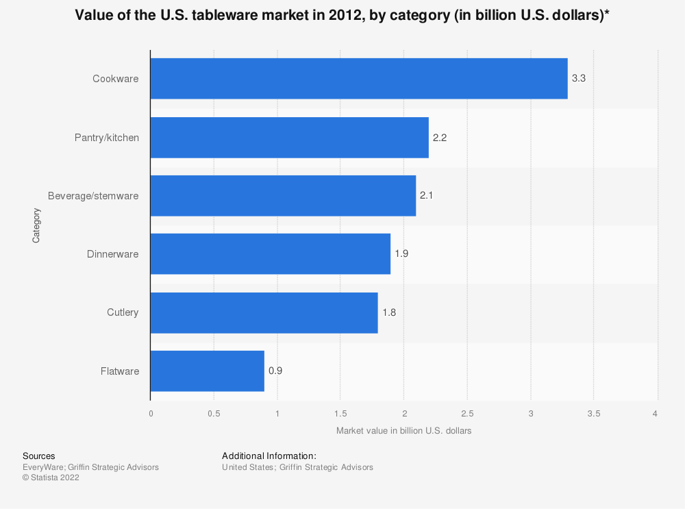 Statistic: Value of the U.S. tableware market in 2012, by category (in billion U.S. dollars)* | Statista