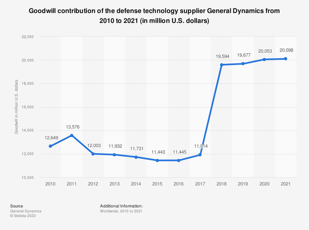 Statistic: Goodwill contribution of the defense technology supplier General Dynamics from 2010 to 2019 (in million U.S. dollars) | Statista
