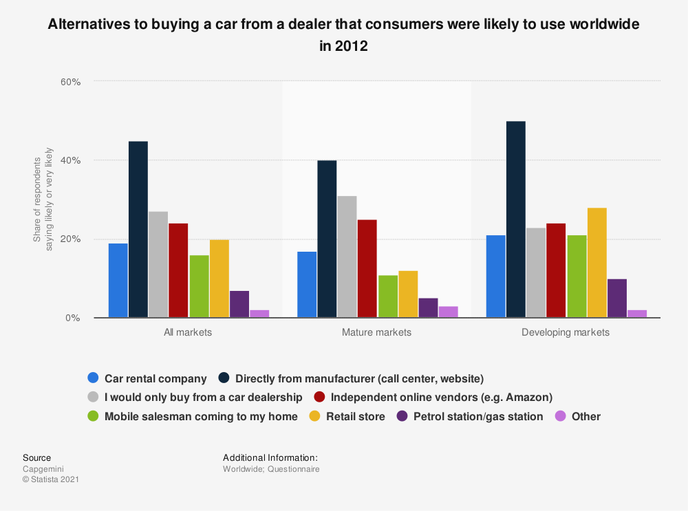 Statistic: Alternatives to buying a car from a dealer that consumers were likely to use worldwide in 2012 | Statista