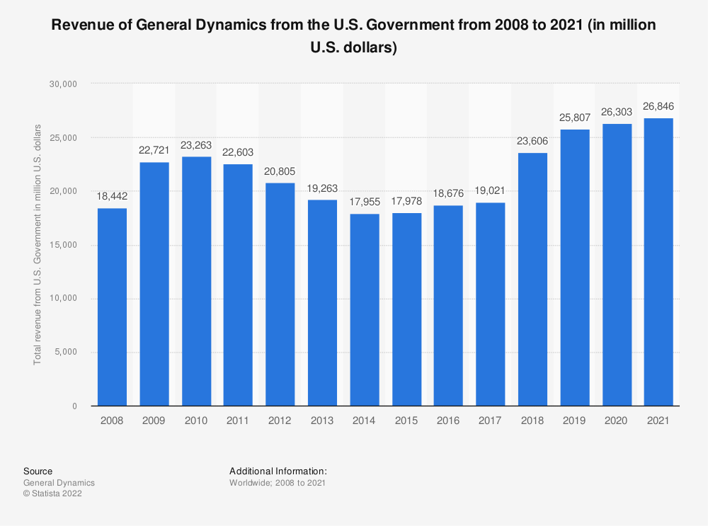 Statistic: Revenue of General Dynamics from the U.S. Government from 2008 to 2018 (in million U.S. dollars) | Statista