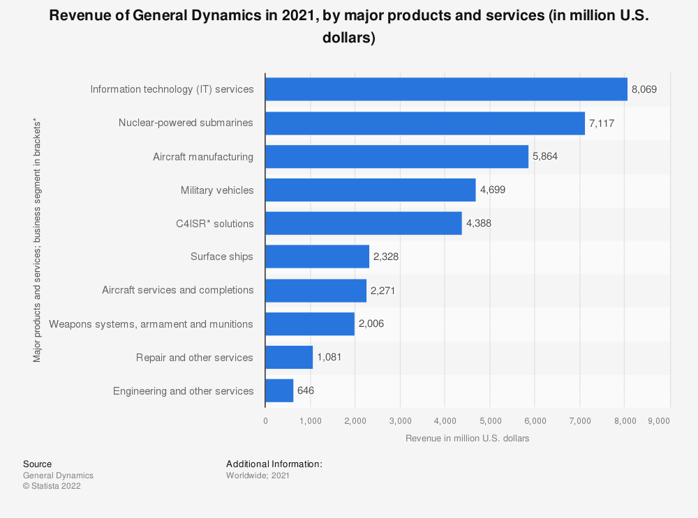 Statistic: Revenue of General Dynamics in 2017, by major products and services (in million U.S. dollars) | Statista