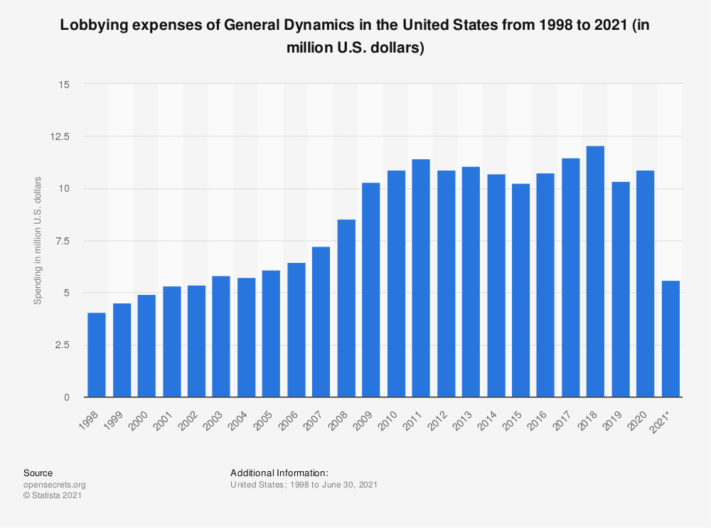 Statistic: Lobbying expenses of General Dynamics in the United States from 1998 to 2019 (in million U.S. dollars) | Statista