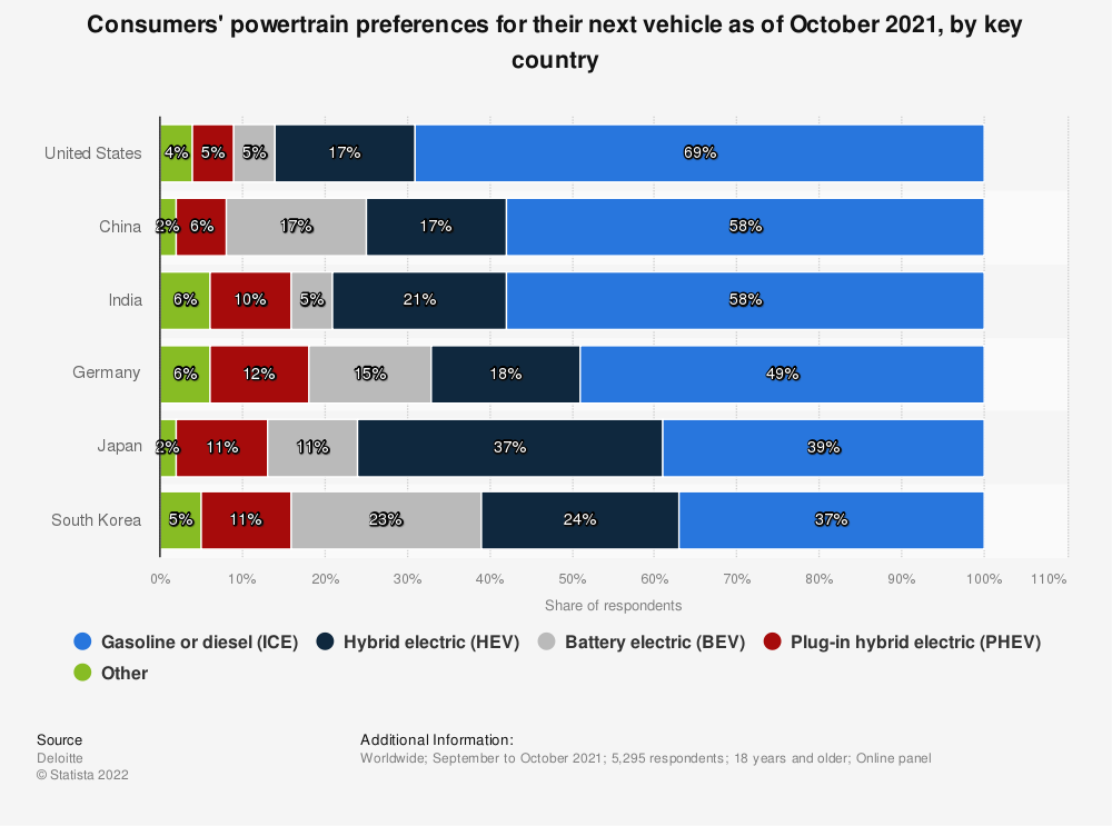 Statistic: Consumers' powertrain preferences for their next vehicle as of October 2018, by key country | Statista